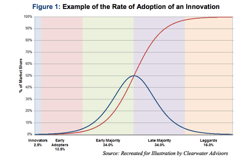 The Diffusion of Innovation